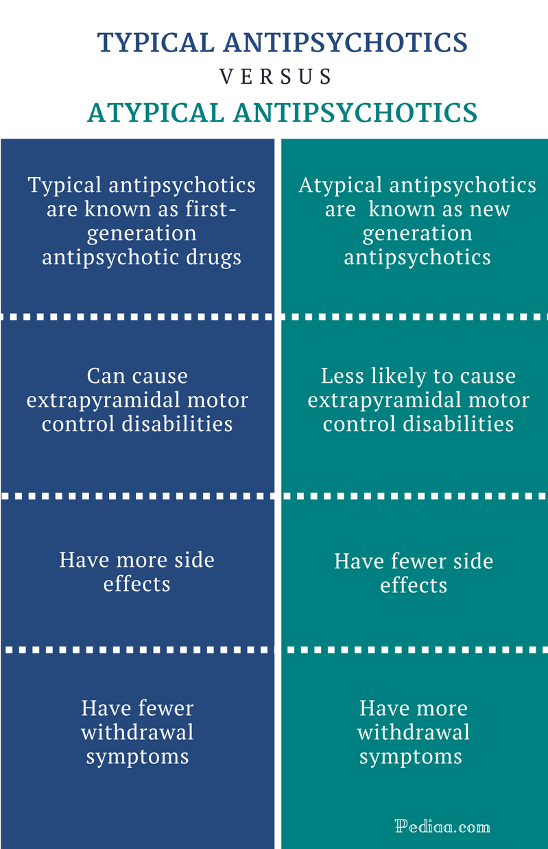 Difference-Between-Typical-and-Atypical-Antipsychotics-infographic