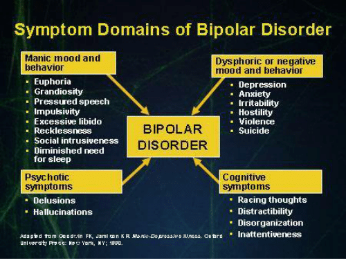 symptom-domains-of-bipolar-disorder-manic-mood-and-dysphoric-or-6876823